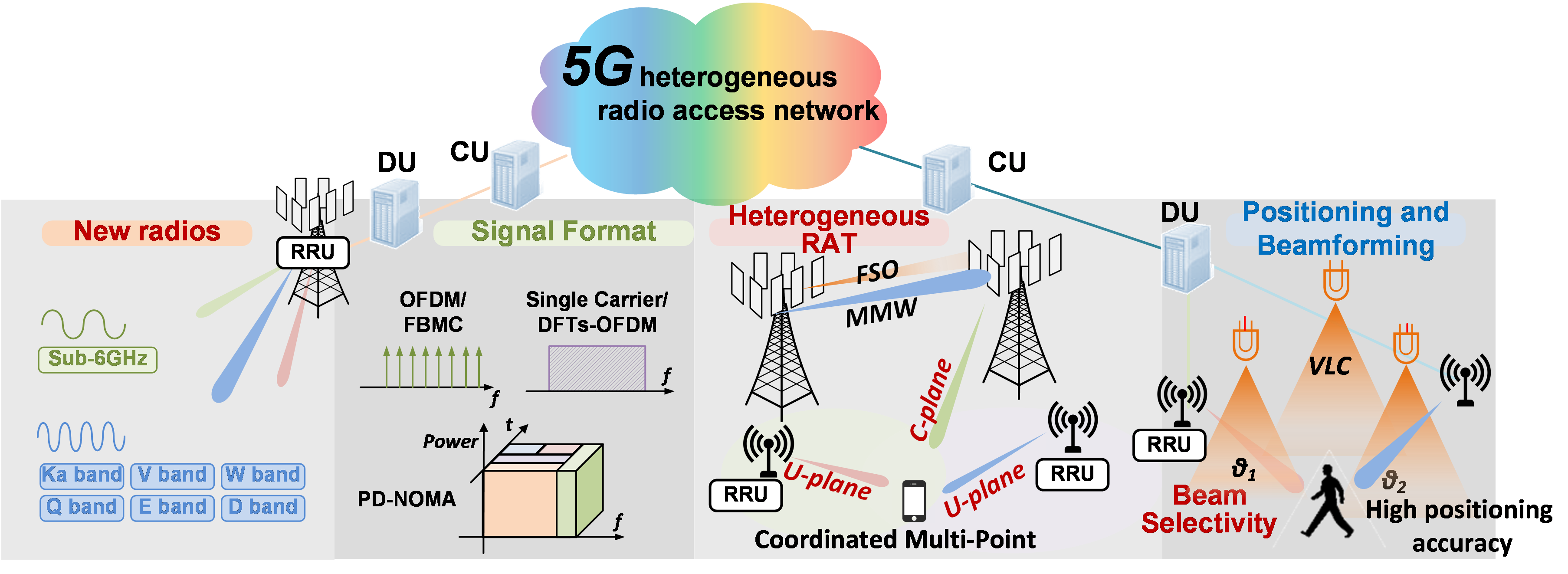 Network Solution - Embracing 5G